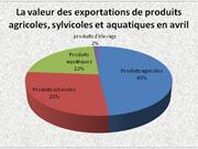 Produits agricoles-sylvicoles-aquatiques: 3,5 milliards d'USD d'exportations en avril