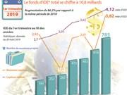 Le fonds d'IDE total se chiffre à 10,8 milliards d'USD