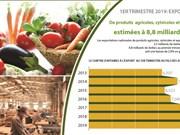 Exportations de produits agricoles, sylvicoles et aquatiques en baisse de 2,9% au premier trimestre