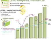 Les IDE atteingnent 16,74 milliards de dollars en cinq premiers mois