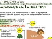 Les exports de 8 groupes de produits agricoles, sylvicoles et aquacoles: plus d'un milliard d'USD