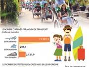 Le nombre de touristes étrangers au Vietnam  en onze mois en hausse de 21,3%