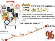 L'IPC en 2018 en hausse de 3,54%