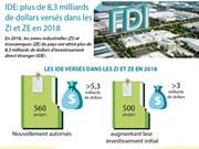 IDE: plus de 8,3 milliards de dollars versés dans les ZI et ZE en 2018