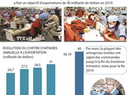 L'industrie textile nationale vise 40 milliards de dollars d'exportation