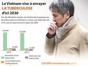 Le Vietnam vise à enrayer la tuberculose d'ici 2030