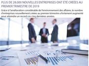 Plus de 28.000 nouvelles entreprises créées au 1er trimestre