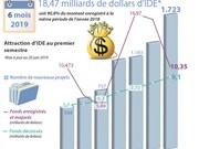 IDE: le Vietnam attire 18,47 milliards de dollars au premier semestre