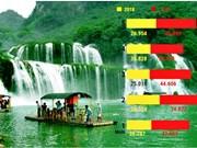 Le boom des touristes thaïlandais au Vietnam
