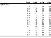 La Banque mondiale prévoit une croissance de 6,8% en 2018 pour le Vietnam