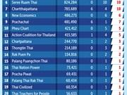 La Thaïlande publie la liste des 500 membres de la Chambre des représentants