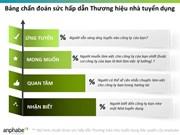 Enquête 2014 sur les «100 meilleures entreprises où travailler au Vietnam»