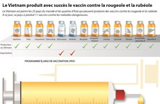 Des vaccins made in Vietnam contre la rougeole et la rubéole
