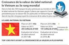 Croissance de la valeur du label national: le Vietnam au 5e rang mondial