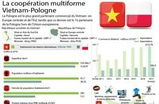 La coopération multiforme Vietnam-Pologne