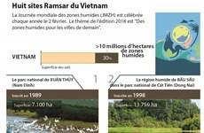 Huit sites Ramsar du Vietnam