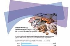 Exportation de produits aquatiques en 2018: Un nouveau record en perspective