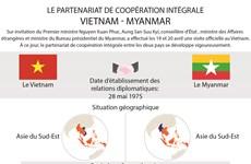 Le partenariat de coopération intégrale Vietnam-Myanmar