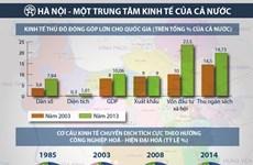 L'économie de la capitale en croissance significative