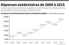 [Infographie] Dépenses exédentaires de 2008 à 2015