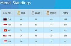 ASEAN Para Games 8 : le Vietnam en 3e place