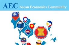 L'AEC, une percée dans l'attrait de l'investissement aséanien