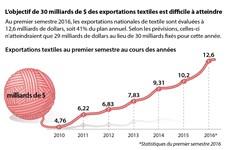 Le Vietnam manquera à l'objectif de 30 milliards de dollars des exportations textiles
