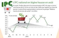 L'IPC national en légère hausse en août
