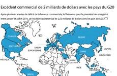 Excédent commercial de 2 milliards de dollars avec les pays du G20