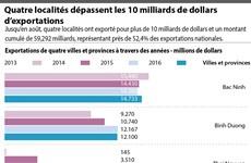 Quatre localités dépassent les 10 milliards de dollars d'exportations