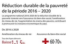 Réduction durable de la pauvreté   de la période 2016 – 2020