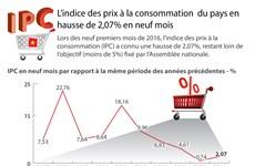 L'IPC du pays en hausse de 2,07% en neuf mois
