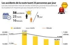 Les accidents de la route tuent 23 personnes par jour
