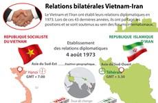 Relations bilatérales Vietnam-Iran