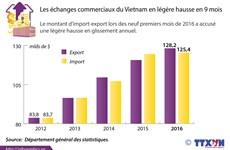 Les échanges commerciaux du Vietnam en légère hausse en 9 mois