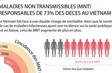 Les maladies non transmissibles responsables de 73% des décès au Vietnam