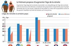 Le Vietnam tente de repousser l'âge de départ à la retraite