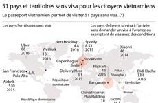 51 pays et territoires sans visa pour les citoyens vietnamiens