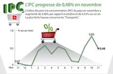 L'IPC progresse de 0,48% en novembre