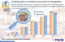 Le Vietnam réalise un excédent commercial de 2,9 mlds de dollars