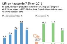 L'IPI en hausse de 7,5% en 2016