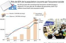 Près de 82% de la population couverte par l'assurance sociale