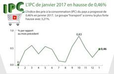L'IPC de janvier 2017 en hausse de 0,46%