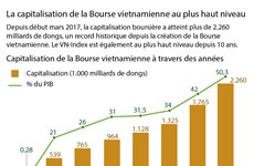 La capitalisation de la Bourse vietnamienne au plus haut niveau