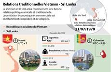 Relations traditionnelles Vietnam - Sri Lanka