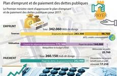 Plan d'emprunt et de paiement des dettes publiques