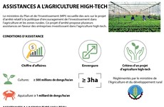 Assistances à l'agriculture high-tech