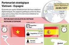 Partenariat stratégique  Vietnam - Espagne