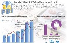 939 nouveaux projets d'IDE autorisés en cinq mois