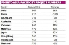 Le Vietnam dans le top 5 en termes d'attrait de l'IDE en Asie-Pacifique